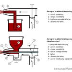 Schematy działania aerografów